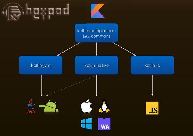 یادگیری زبان برنامه نویسی | Kotlin Multiplatform