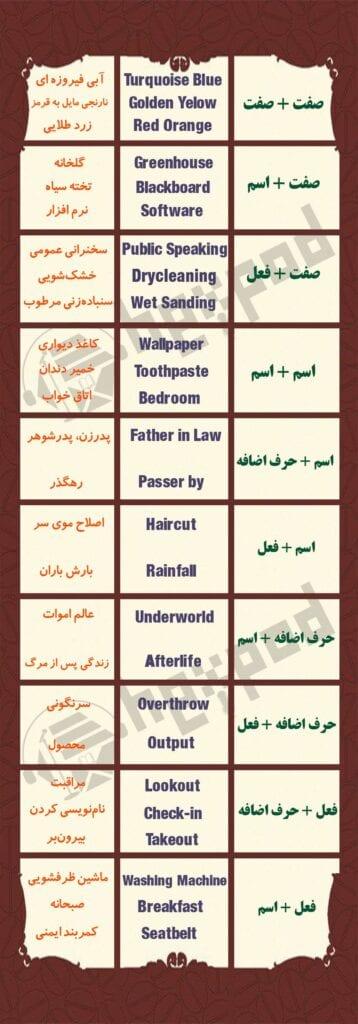لیست ساختار اسامی مرکب در زبان انگلیسی
